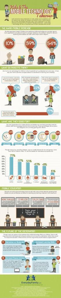 ילדים וטכנולוגיה במספרים 2012