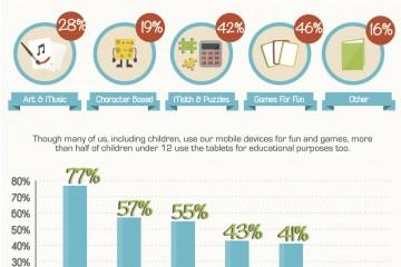 ילדים וטכנולוגיה במספרים
